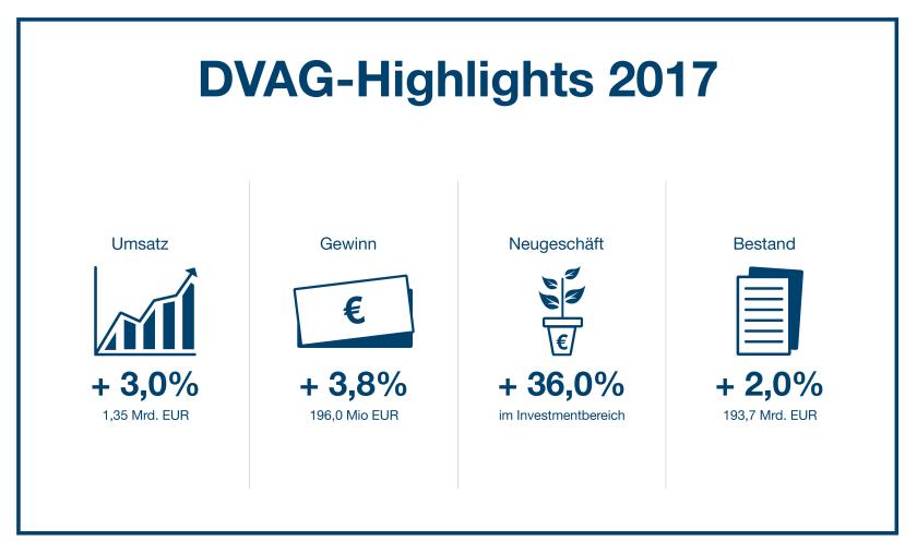 Geschäftszahlen 2017: Deutsche Vermögensberatung übertrumpft